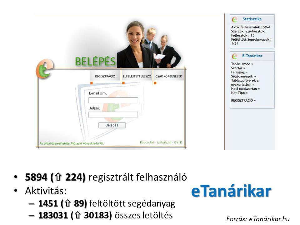 eTanárikar 5894 (  224) 5894 (  224) regisztrált felhasználó Aktivitás: – 1451 (  89) – 1451 (  89) feltöltött segédanyag – 183031  – 183031 (  30183) összes letöltés Forrás: eTanárikar.hu