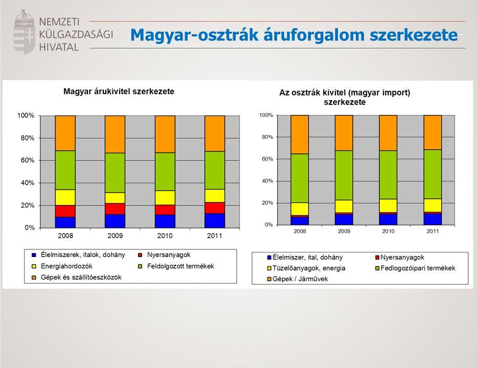 Magyar-osztrák áruforgalom szerkezete
