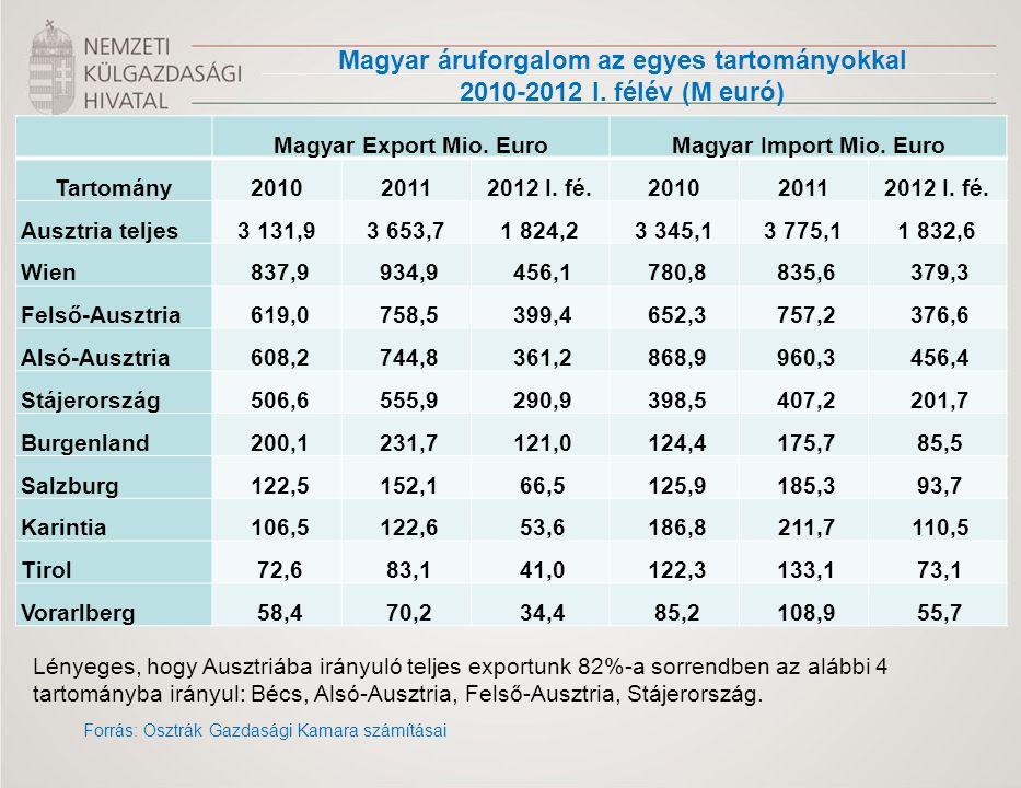 Magyar áruforgalom az egyes tartományokkal 2010-2012 I. félév (M euró) Forrás: Osztrák Gazdasági Kamara számításai Magyar Export Mio. EuroMagyar Impor