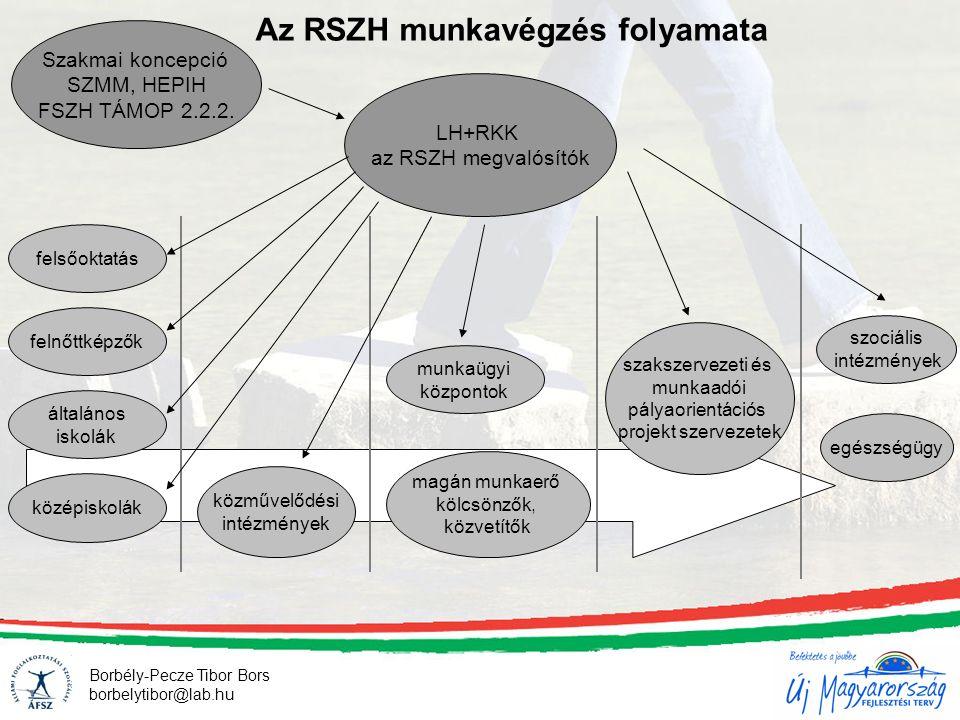 Az RSZH munkavégzés folyamata Szakmai koncepció SZMM, HEPIH FSZH TÁMOP 2.2.2. LH+RKK az RSZH megvalósítók felnőttképzők felsőoktatás általános iskolák