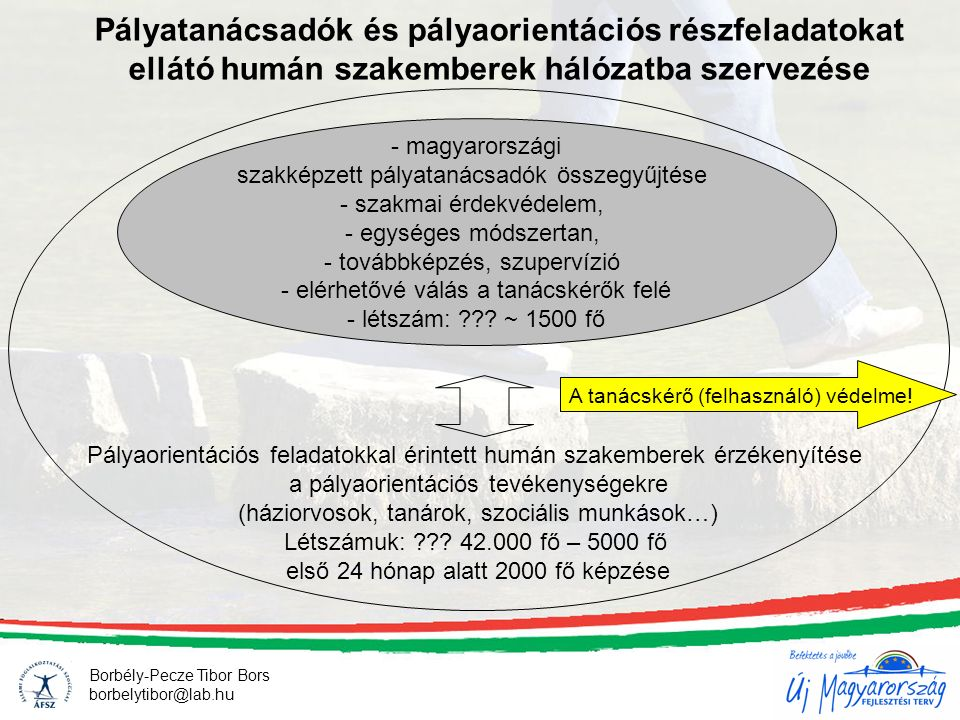 Pályatanácsadók és pályaorientációs részfeladatokat ellátó humán szakemberek hálózatba szervezése - magyarországi szakképzett pályatanácsadók összegyűjtése - szakmai érdekvédelem, - egységes módszertan, - továbbképzés, szupervízió - elérhetővé válás a tanácskérők felé - létszám: .