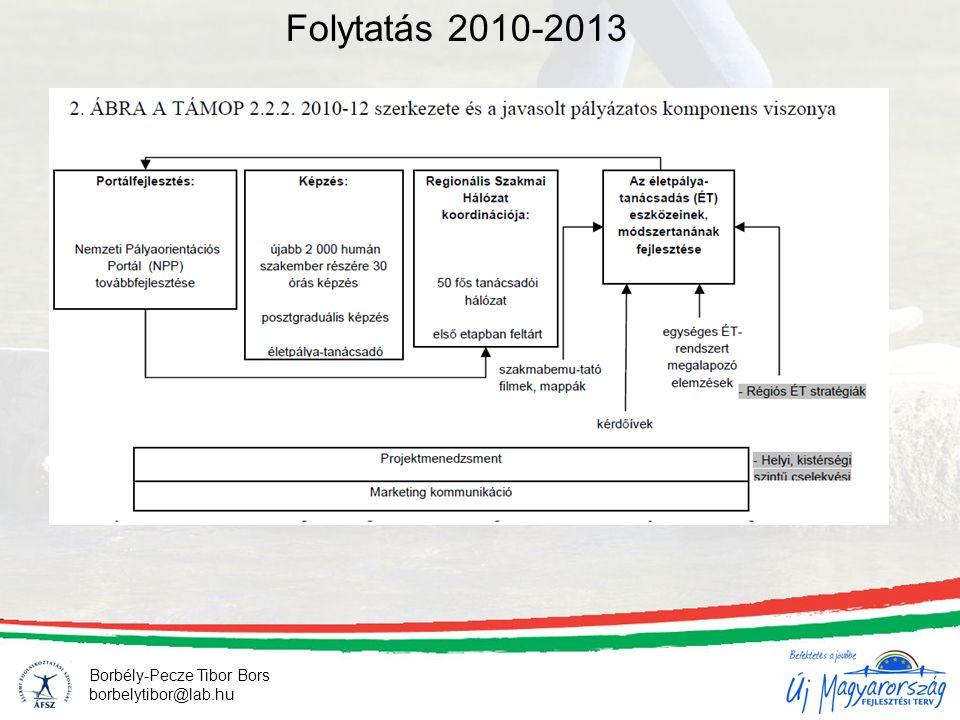 15 Borbély-Pecze Tibor Bors borbelytibor@lab.hu Folytatás 2010-2013