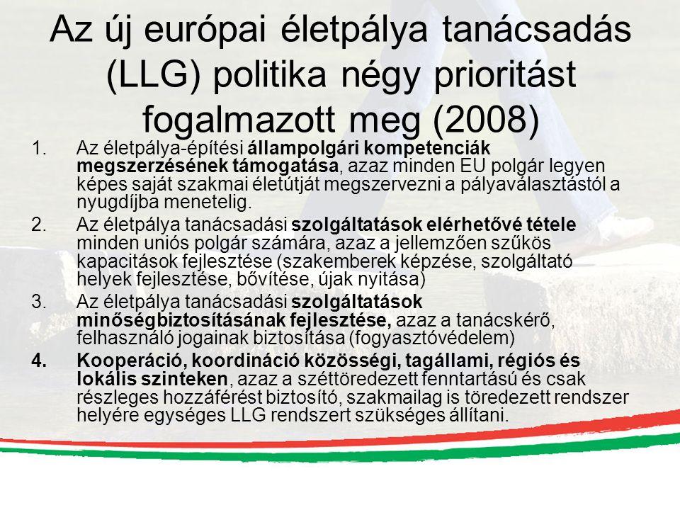 Az új európai életpálya tanácsadás (LLG) politika négy prioritást fogalmazott meg (2008) 1.Az életpálya-építési állampolgári kompetenciák megszerzésén