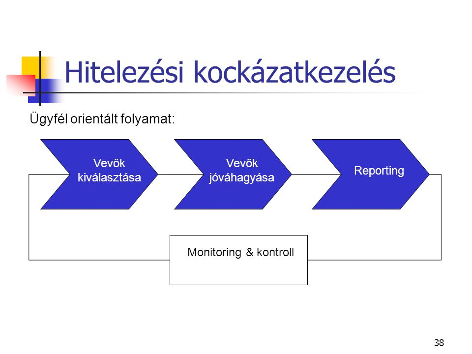 38 Hitelezési kockázatkezelés Ügyfél orientált folyamat: Vevők jóváhagyása Reporting Monitoring & kontroll Vevők kiválasztása