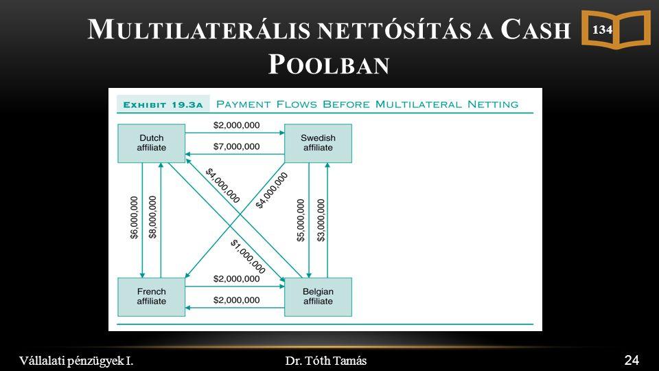 Dr. Tóth Tamás Vállalati pénzügyek I. 24 M ULTILATERÁLIS NETTÓSÍTÁS A C ASH P OOLBAN 134
