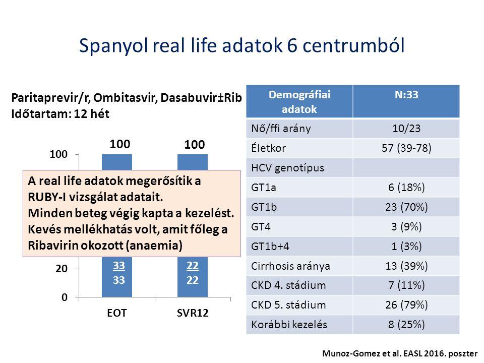 Spanyol real life adatok 6 centrumból Demográfiai adatok N:33 Nő/ffi arány10/23 Életkor57 (39-78) HCV genotípus GT1a6 (18%) GT1b23 (70%) GT43 (9%) GT1b+41 (3%) Cirrhosis aránya13 (39%) CKD 4.
