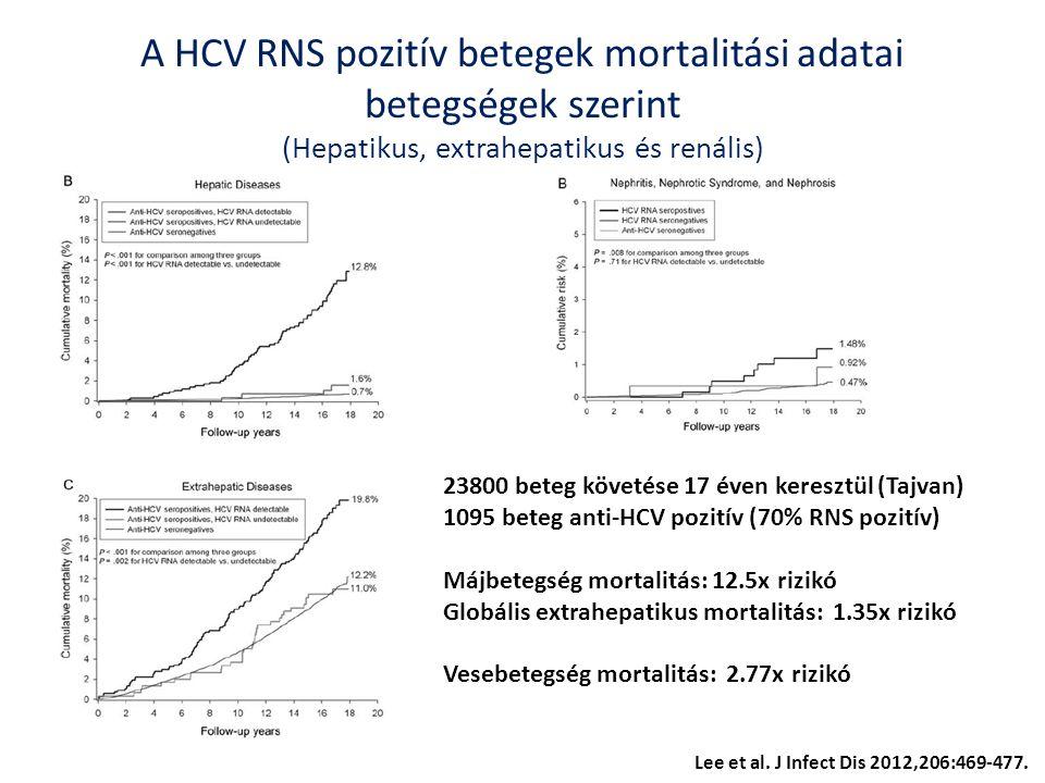 A HCV RNS pozitív betegek mortalitási adatai betegségek szerint (Hepatikus, extrahepatikus és renális) Lee et al.