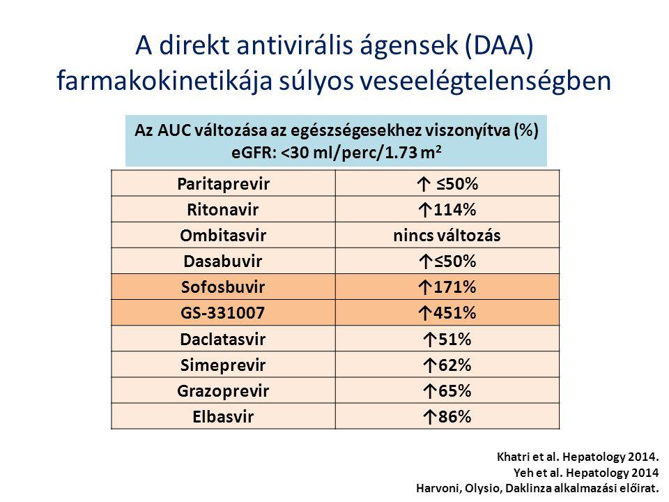 A direkt antivirális ágensek (DAA) farmakokinetikája súlyos veseelégtelenségben Paritaprevir↑ ≤50% Ritonavir↑114% Ombitasvirnincs változás Dasabuvir↑≤50% Sofosbuvir↑171% GS-331007↑451% Daclatasvir↑51% Simeprevir↑62% Grazoprevir↑65% Elbasvir↑86% Az AUC változása az egészségesekhez viszonyítva (%) eGFR: ˂30 ml/perc/1.73 m 2 Khatri et al.