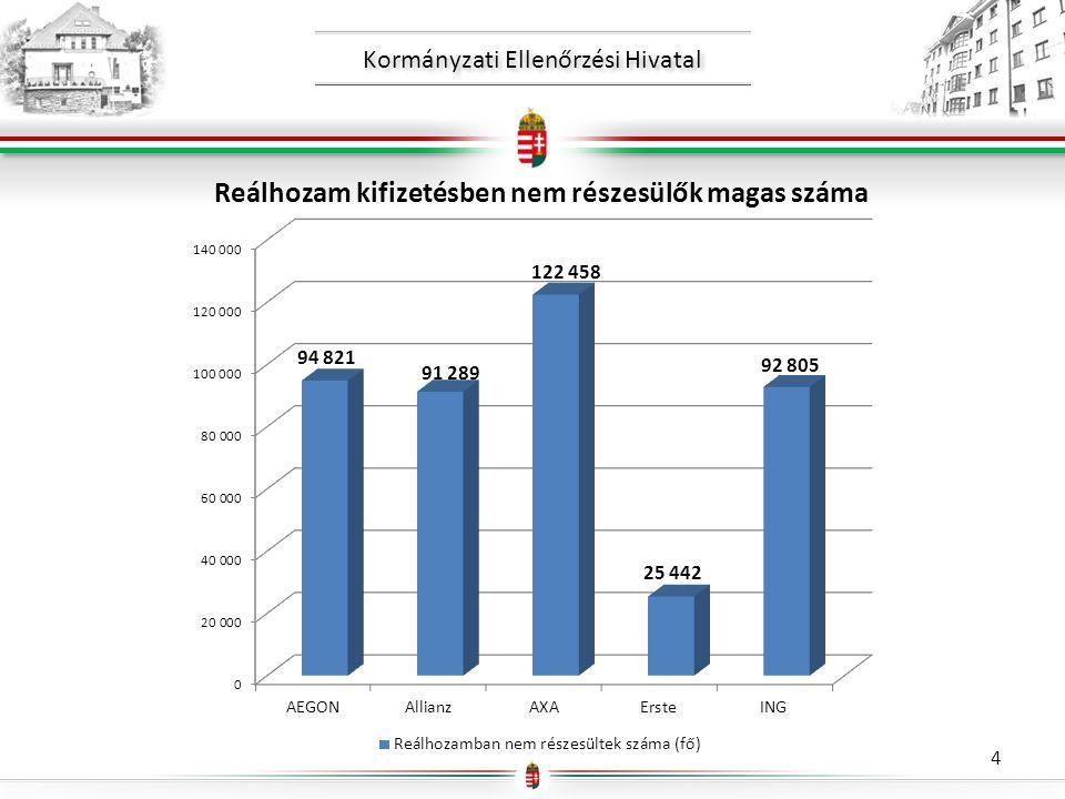 Kormányzati Ellenőrzési Hivatal Reálhozam kifizetésben nem részesülők magas száma 4 65,3 % 63 %