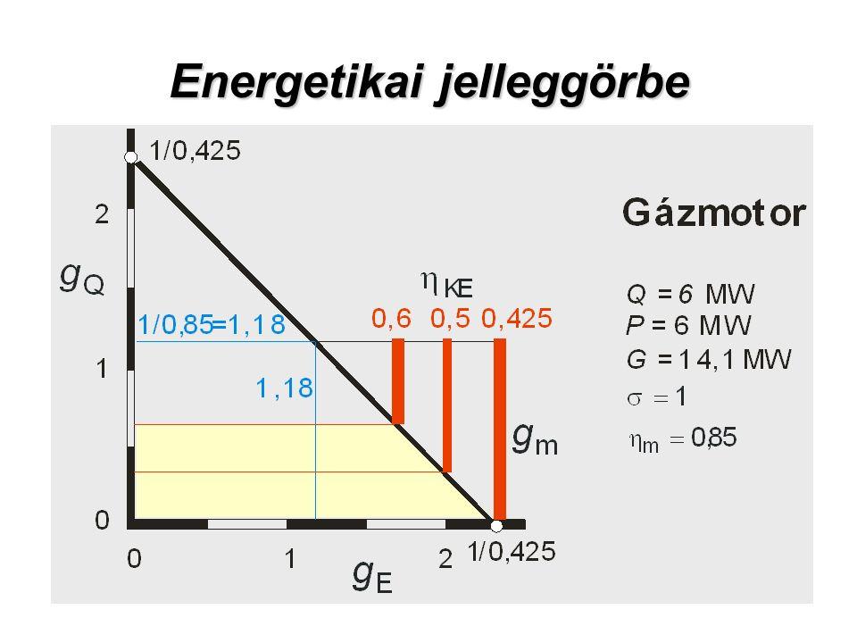 Energetikai jelleggörbe