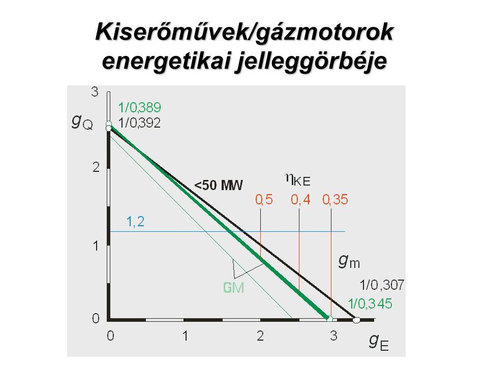 Kiserőművek/gázmotorok energetikai jelleggörbéje