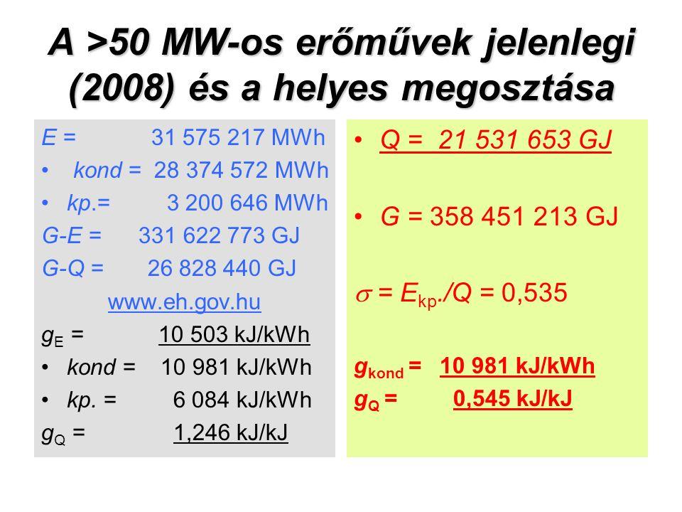 A >50 MW-os erőművek jelenlegi (2008) és a helyes megosztása E = 31 575 217 MWh kond = 28 374 572 MWh kp.= 3 200 646 MWh G-E = 331 622 773 GJ G-Q = 26 828 440 GJ www.eh.gov.hu g E = 10 503 kJ/kWh kond = 10 981 kJ/kWh kp.