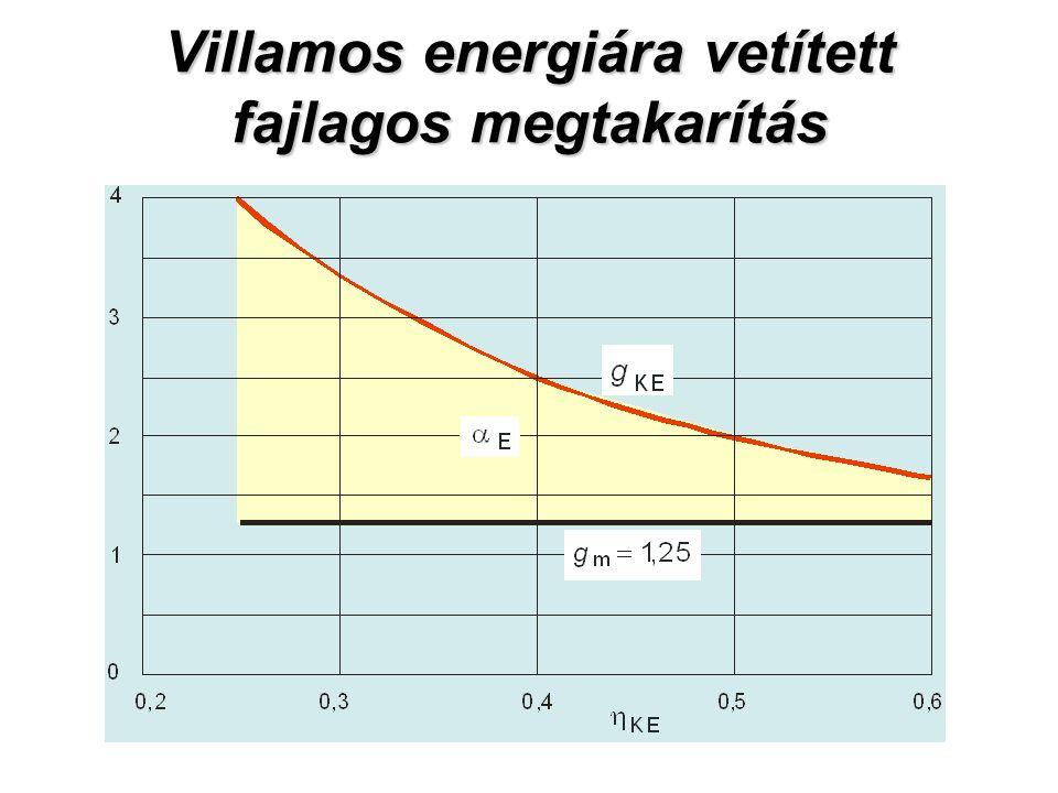 Villamos energiára vetített fajlagos megtakarítás