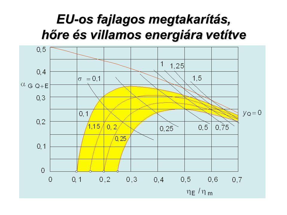 EU-os fajlagos megtakarítás, hőre és villamos energiára vetítve
