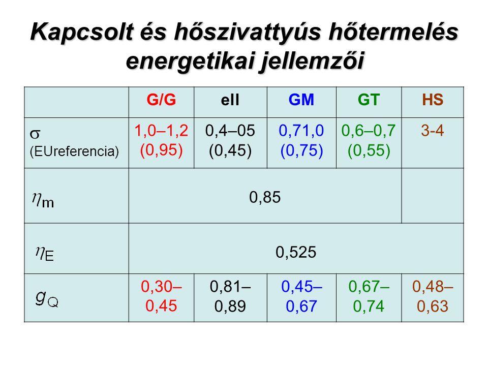 Kapcsolt és hőszivattyús hőtermelés energetikai jellemzői G/GellGMGTHS  (EUreferencia) 1,0–1,2 (0,95) 0,4–05 (0,45) 0,71,0 (0,75) 0,6–0,7 (0,55) 3-4 0,85 0,525 0,30– 0,45 0,81– 0,89 0,45– 0,67 0,67– 0,74 0,48– 0,63