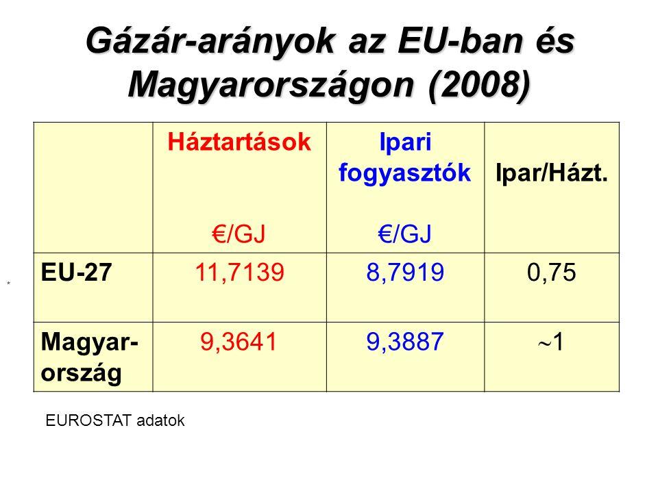 Gázár-arányok az EU-ban és Magyarországon (2008) Háztartások €/GJ Ipari fogyasztók €/GJ Ipar/Házt.