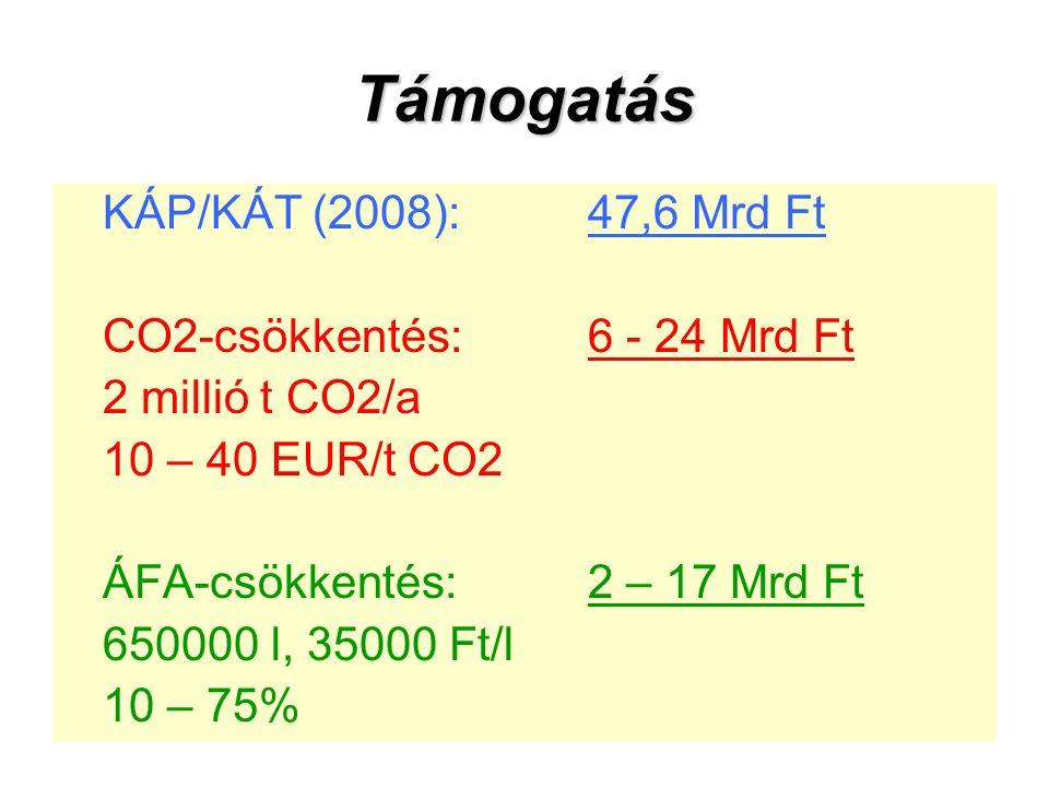 Támogatás KÁP/KÁT (2008):47,6 Mrd Ft CO2-csökkentés:6 - 24 Mrd Ft 2 millió t CO2/a 10 – 40 EUR/t CO2 ÁFA-csökkentés:2 – 17 Mrd Ft 650000 l, 35000 Ft/l 10 – 75%
