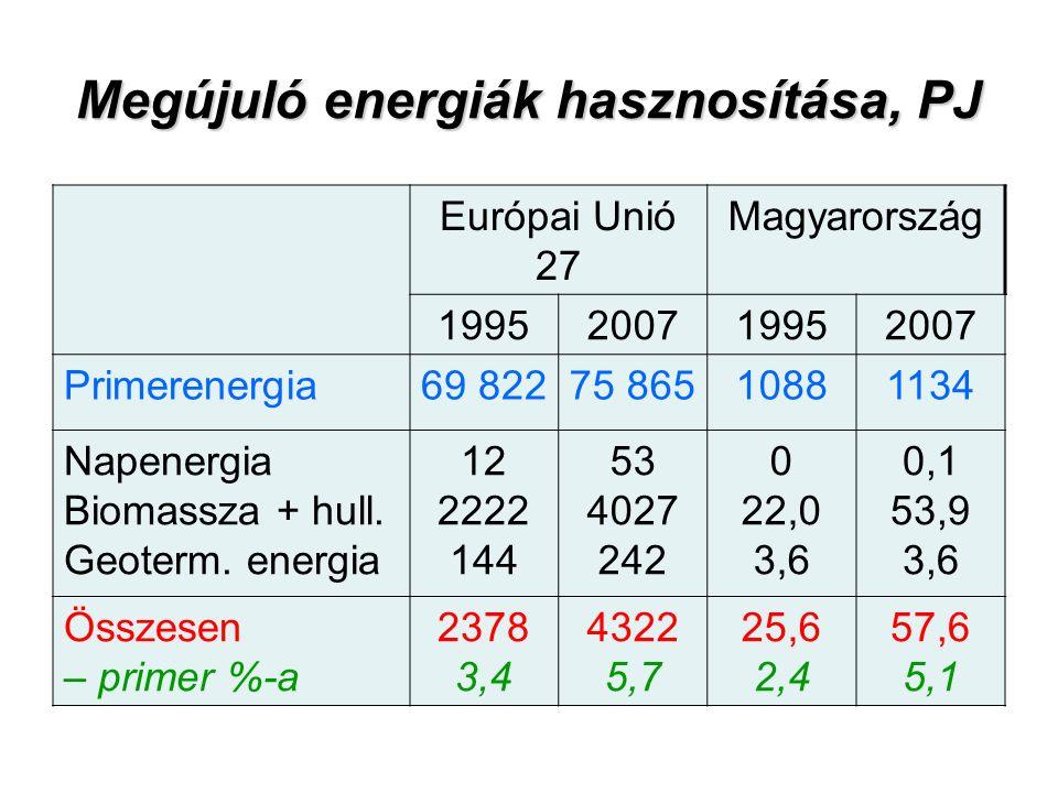 Megújuló energiák hasznosítása, PJ Európai Unió 27 Magyarország 1995200719952007 Primerenergia69 82275 86510881134 Napenergia Biomassza + hull.