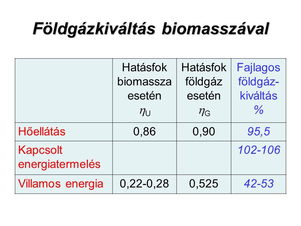Földgázkiváltás biomasszával Hatásfok biomassza esetén  U Hatásfok földgáz esetén  G Fajlagos földgáz- kiváltás % Hőellátás0,860,9095,5 Kapcsolt energiatermelés 102-106 Villamos energia0,22-0,280,52542-53