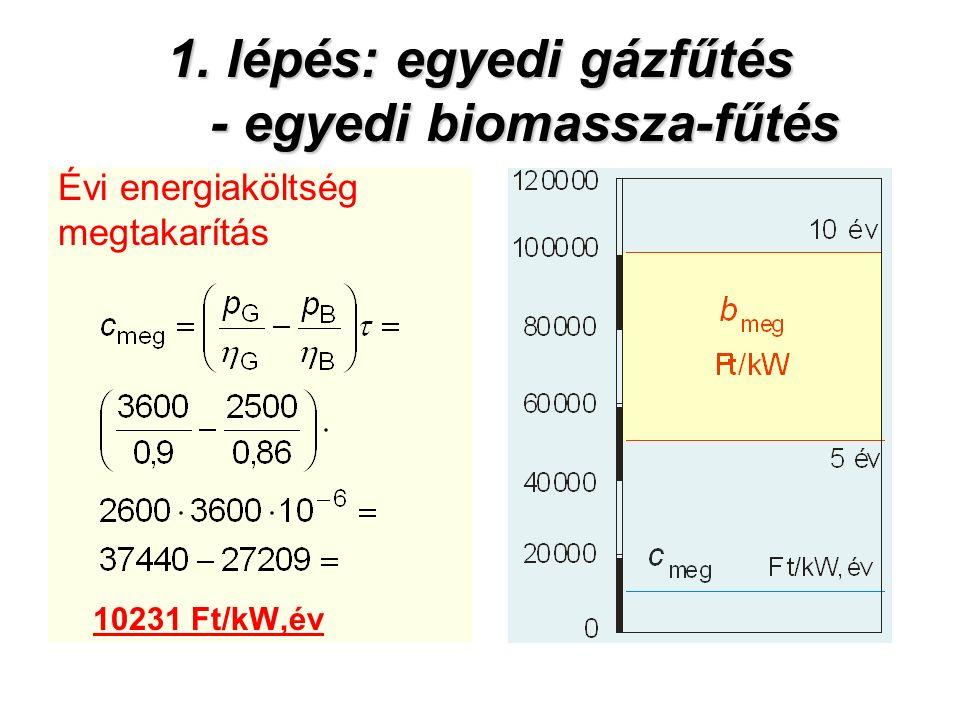 1. lépés: egyedi gázfűtés - egyedi biomassza-fűtés Évi energiaköltség megtakarítás 10231 Ft/kW,év
