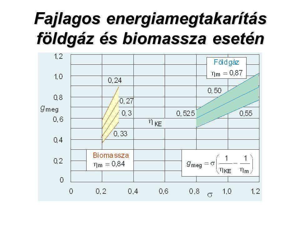 Fajlagos energiamegtakarítás földgáz és biomassza esetén