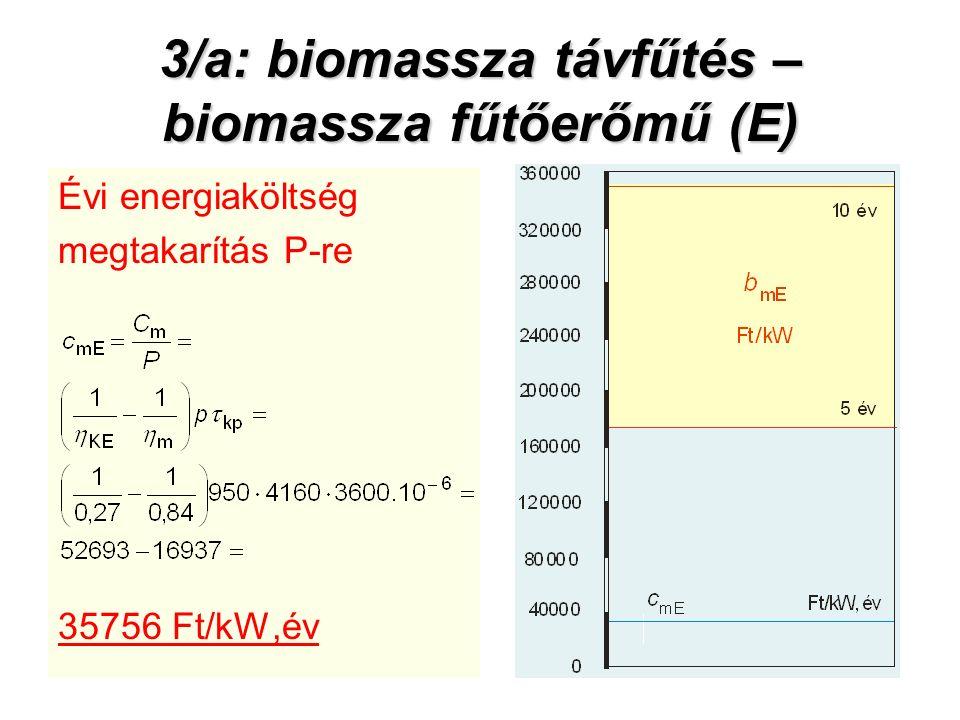 3/a: biomassza távfűtés – biomassza fűtőerőmű (E) Évi energiaköltség megtakarítás P-re 35756 Ft/kW,év