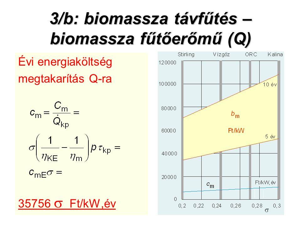 3/b: biomassza távfűtés – biomassza fűtőerőmű (Q) Évi energiaköltség megtakarítás Q-ra 35756  Ft/kW,év