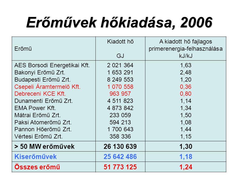Erőművek hőkiadása, 2006 Erőmű Kiadott hő GJ A kiadott hő fajlagos primerenergia-felhasználása kJ/kJ AES Borsodi Energetikai Kft.