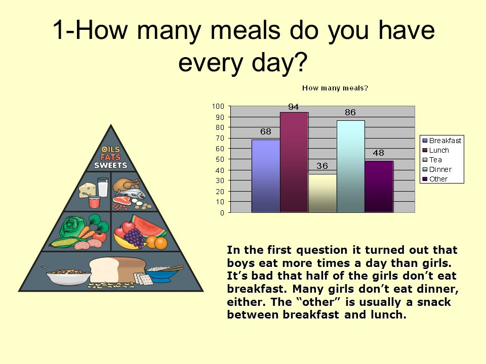 1-How many meals do you have every day.