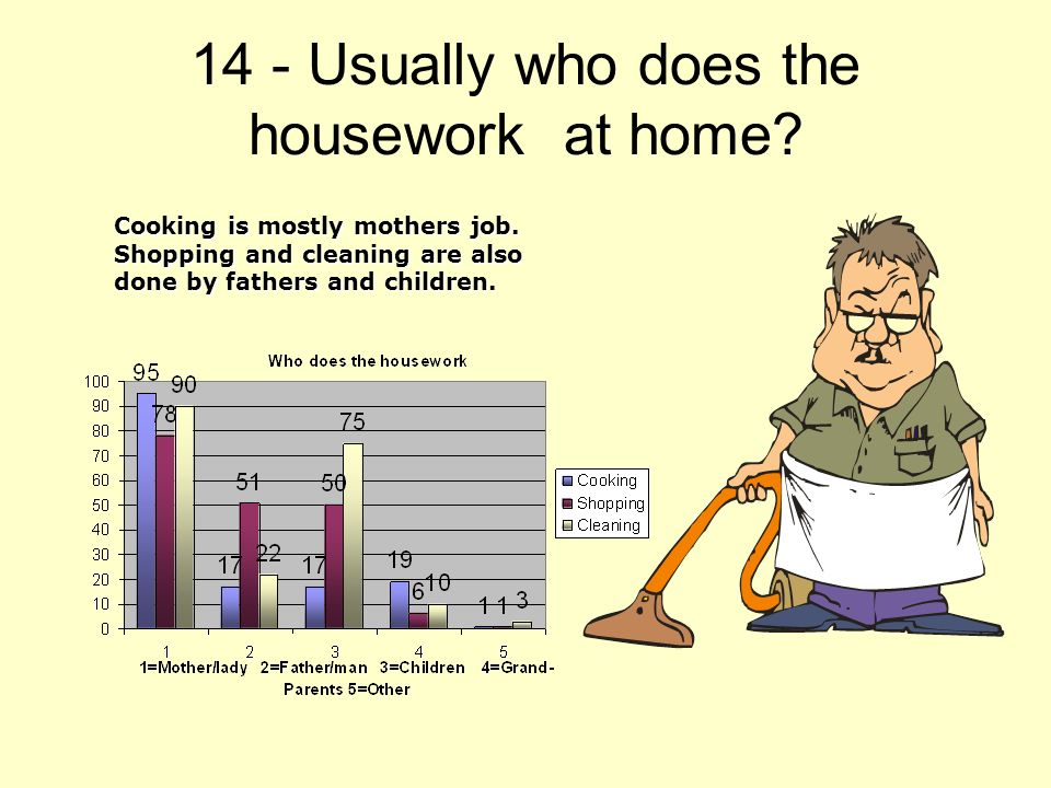 14 - Usually who does the housework at home. Cooking is mostly mothers job.