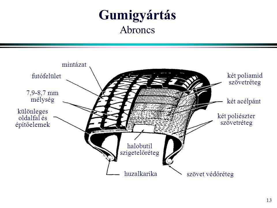 13 Gumigyártás Abroncs halobutil szigetelőréteg huzalkarika szövet védőréteg két poliészter szövetréteg két acélpánt két poliamid szövetréteg mintázat