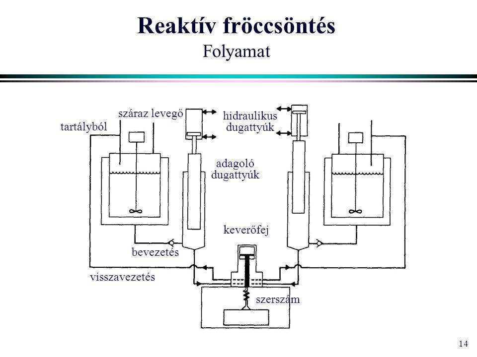 14 Reaktív fröccsöntés Folyamat tartályból bevezetés visszavezetés száraz levegő keverőfej szerszám hidraulikus dugattyúk adagoló dugattyúk
