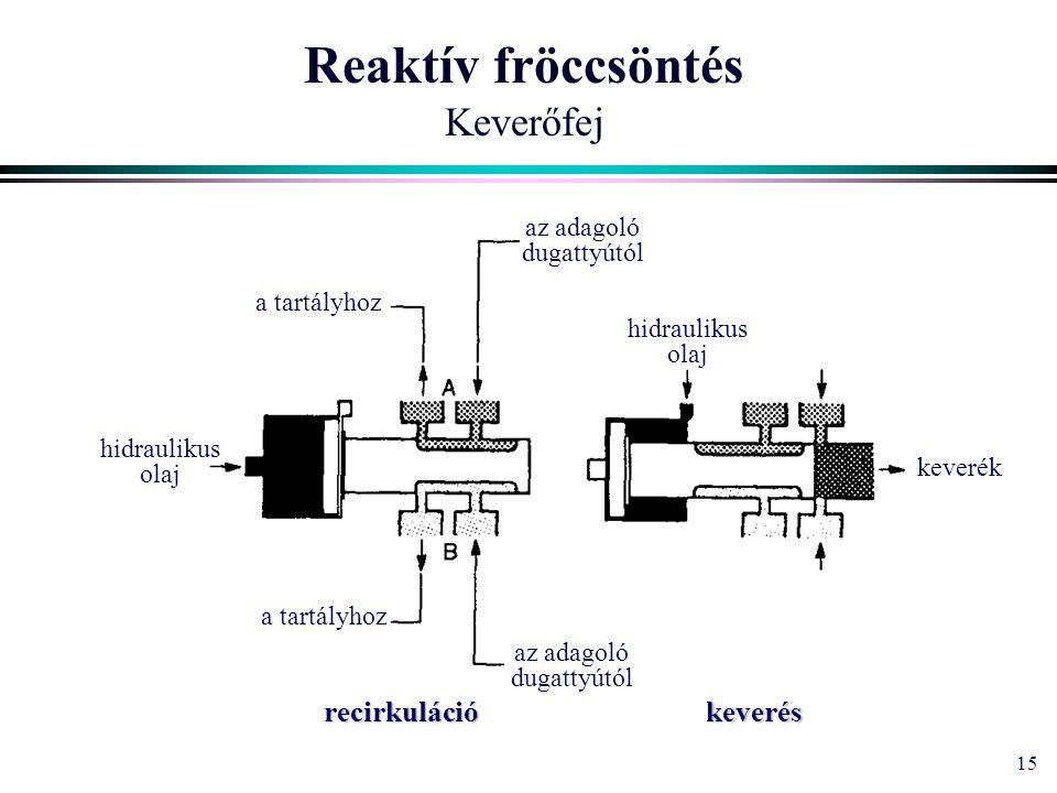 15 Reaktív fröccsöntés Keverőfej a tartályhoz recirkulációkeverés az adagoló dugattyútól hidraulikus olaj keverék