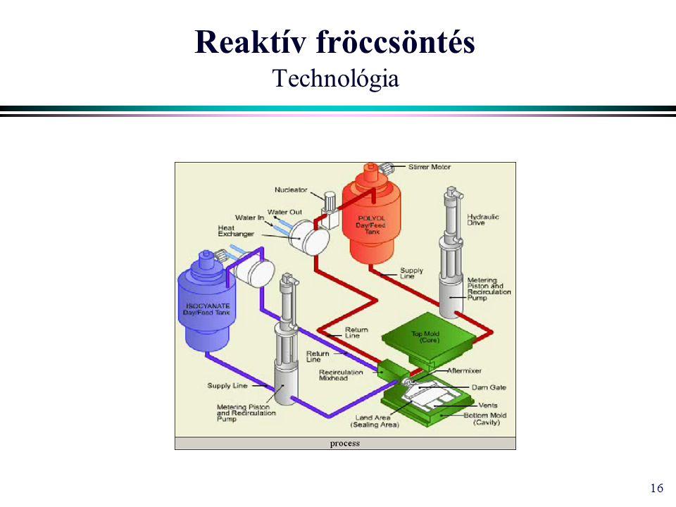 16 Reaktív fröccsöntés Technológia
