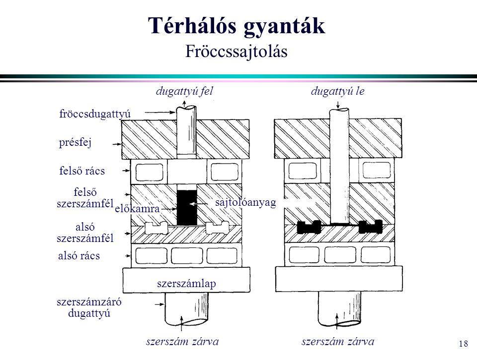 18 Térhálós gyanták Fröccssajtolás felső szerszámfél fröccsdugattyú présfej alsó szerszámfél felső rács alsó rács szerszámzáró dugattyú előkamra szers