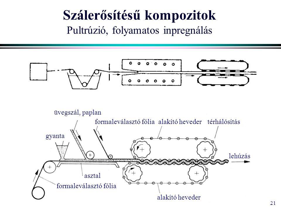21 Szálerősítésű kompozitok Pultrúzió, folyamatos inpregnálás formaleválasztó fólia alakító heveder asztal üvegszál, paplan gyanta lehúzás térhálósítá