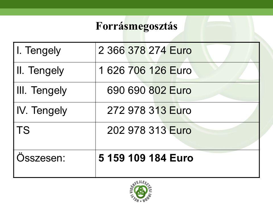 69 Forrásmegosztás I. Tengely2 366 378 274 Euro II.