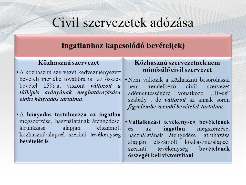 Civil szervezetek adózása Ingatlanhoz kapcsolódó bevétel(ek) Közhasznú szervezet A közhasznú szervezet kedvezményezett bevételi mértéke továbbra is az összes bevétel 15%-a, viszont változott a túllépés arányának meghatározására előírt hányados tartalma.