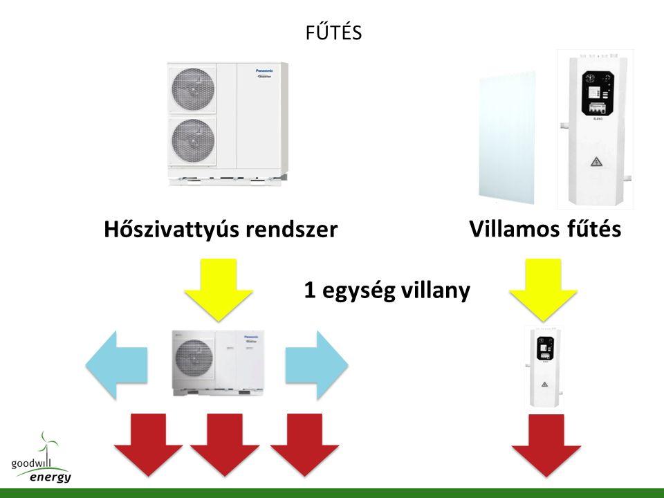 Hőszivattyús rendszer Villamos fűtés 1 egység villany FŰTÉS