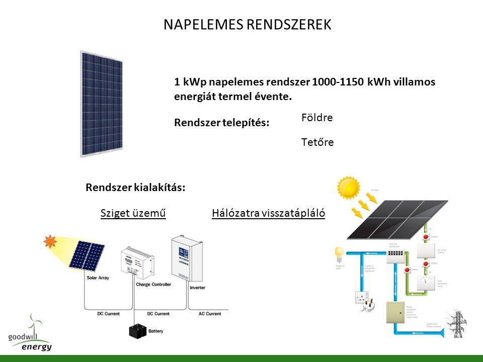 NAPELEMES RENDSZEREK 1 kWp napelemes rendszer 1000-1150 kWh villamos energiát termel évente.