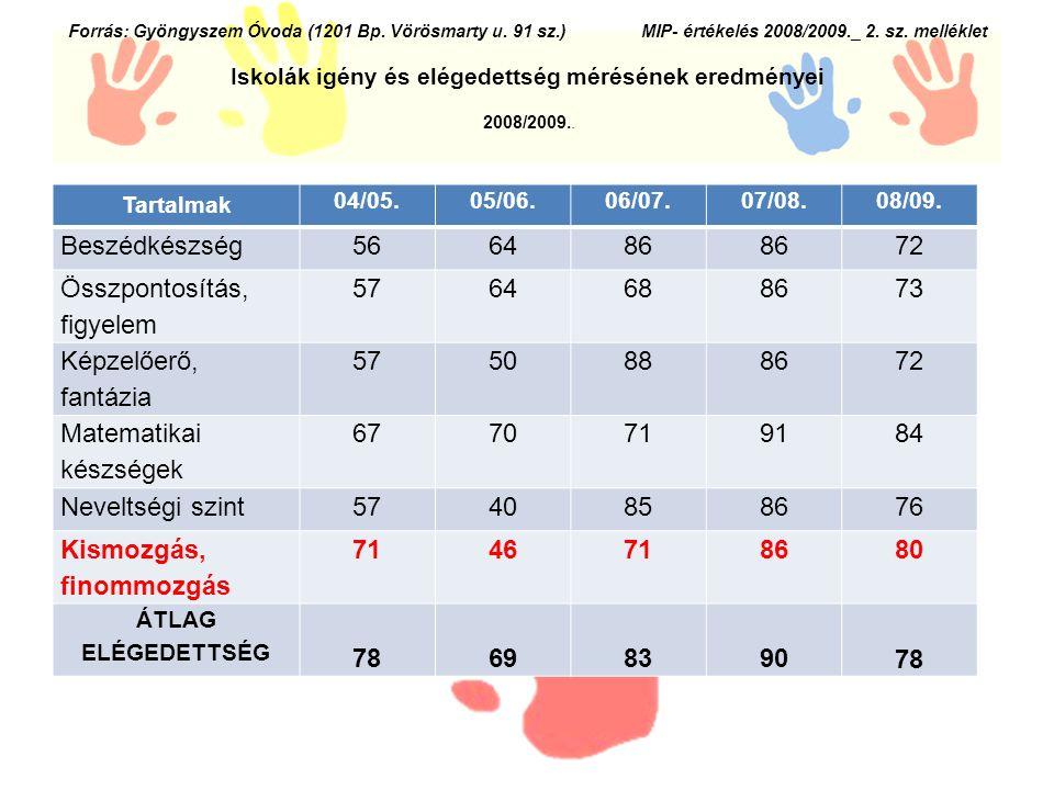 Forrás: Gyöngyszem Óvoda (1201 Bp. Vörösmarty u. 91 sz.) MIP- értékelés 2008/2009._ 2.