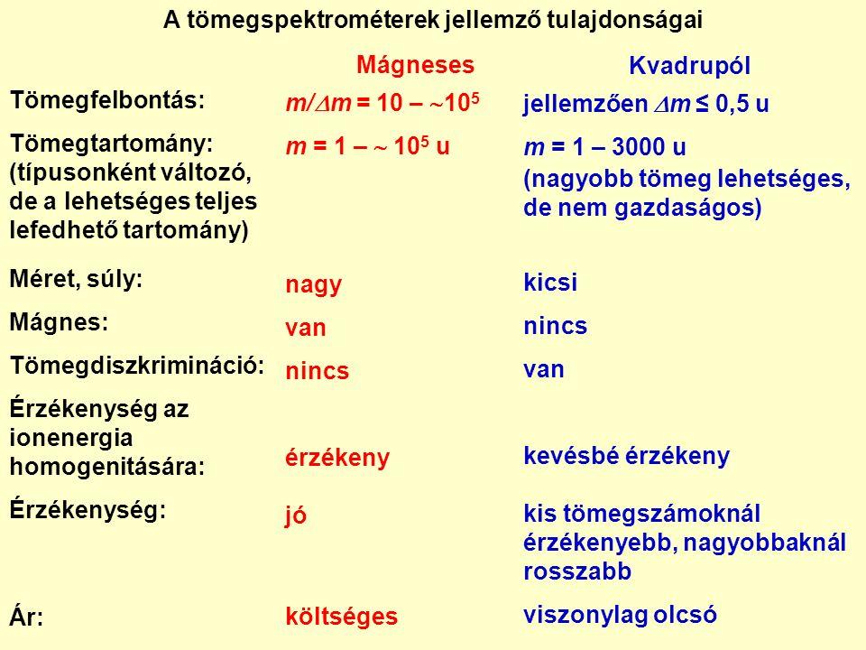 Kvadrupól jellemzően  m ≤ 0,5 u m = 1 – 3000 u (nagyobb tömeg lehetséges, de nem gazdaságos) kicsi nincs van kevésbé érzékeny kis tömegszámoknál érzékenyebb, nagyobbaknál rosszabb viszonylag olcsó Mágneses m/  m = 10 –  10 5 m = 1 –  10 5 u nagy van nincs érzékeny jó költséges A tömegspektrométerek jellemző tulajdonságai Tömegfelbontás: Tömegtartomány: (típusonként változó, de a lehetséges teljes lefedhető tartomány) Méret, súly: Mágnes: Tömegdiszkrimináció: Érzékenység az ionenergia homogenitására: Érzékenység: Ár: