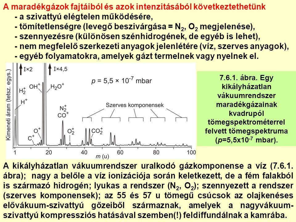 7.6.1. ábra. Egy kikályházatlan vákuumrendszer maradékgázainak kvadrupól tömegspektrométerrel felvett tömegspektruma (p=5,5x10 -7 mbar). A kikályházat