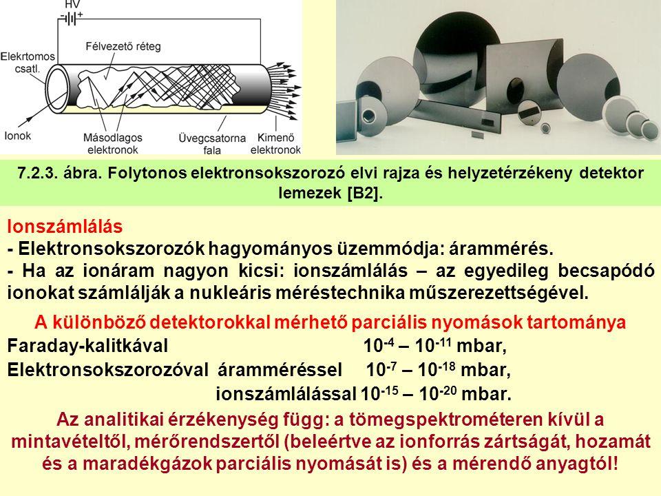 7.2.3. ábra. Folytonos elektronsokszorozó elvi rajza és helyzetérzékeny detektor lemezek [B2]. Ionszámlálás - Elektronsokszorozók hagyományos üzemmódj