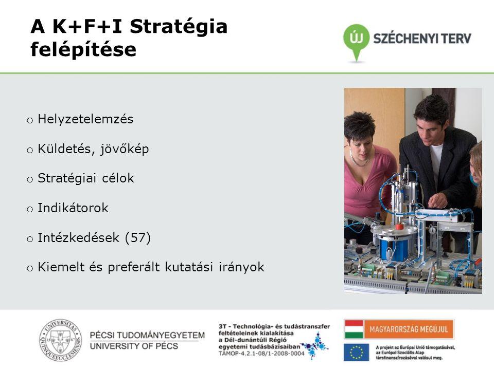 A K+F+I Stratégia felépítése o Helyzetelemzés o Küldetés, jövőkép o Stratégiai célok o Indikátorok o Intézkedések (57) o Kiemelt és preferált kutatási irányok