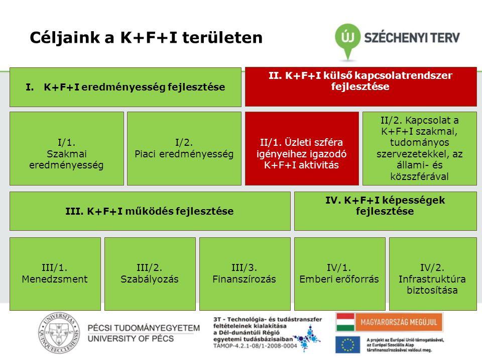 Céljaink a K+F+I területen I.K+F+I eredményesség fejlesztése II.
