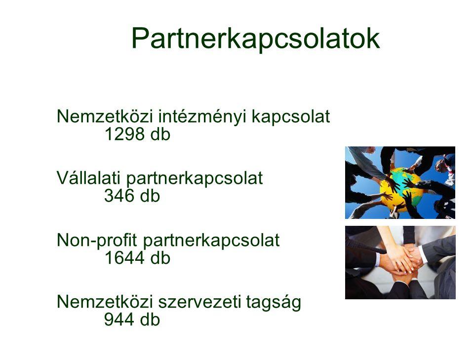 Partnerkapcsolatok Nemzetközi intézményi kapcsolat 1298 db Vállalati partnerkapcsolat 346 db Non-profit partnerkapcsolat 1644 db Nemzetközi szervezeti tagság 944 db