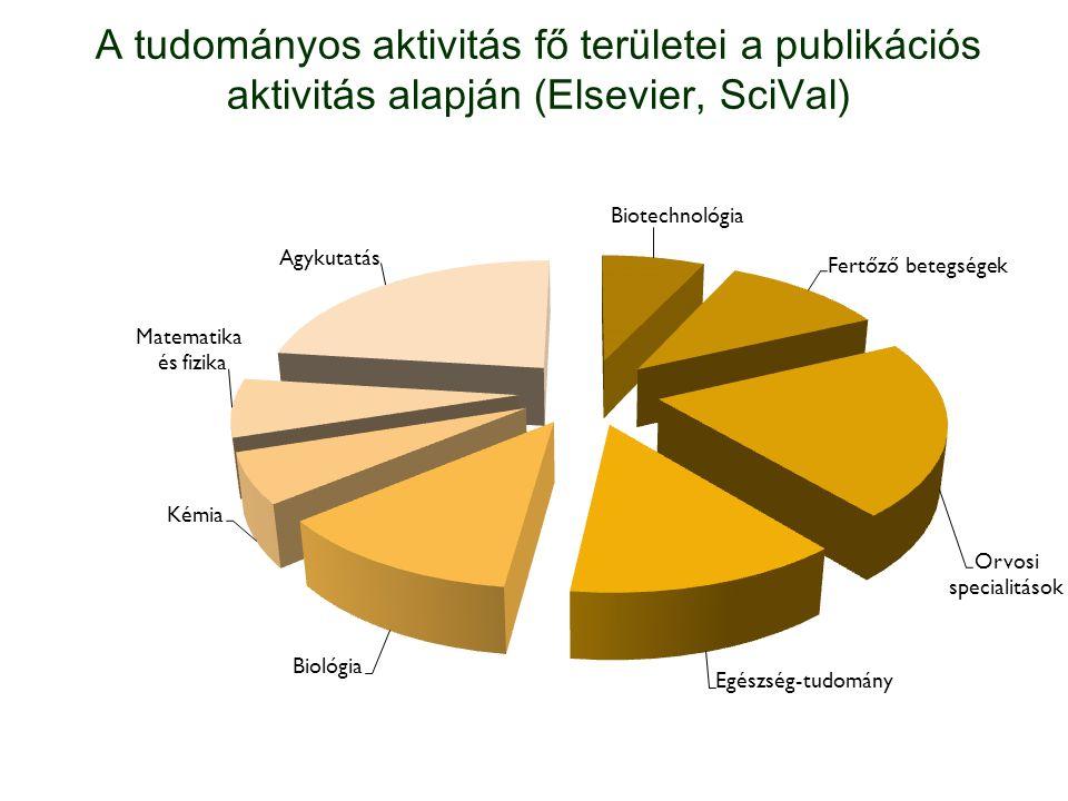 A tudományos aktivitás fő területei a publikációs aktivitás alapján (Elsevier, SciVal)