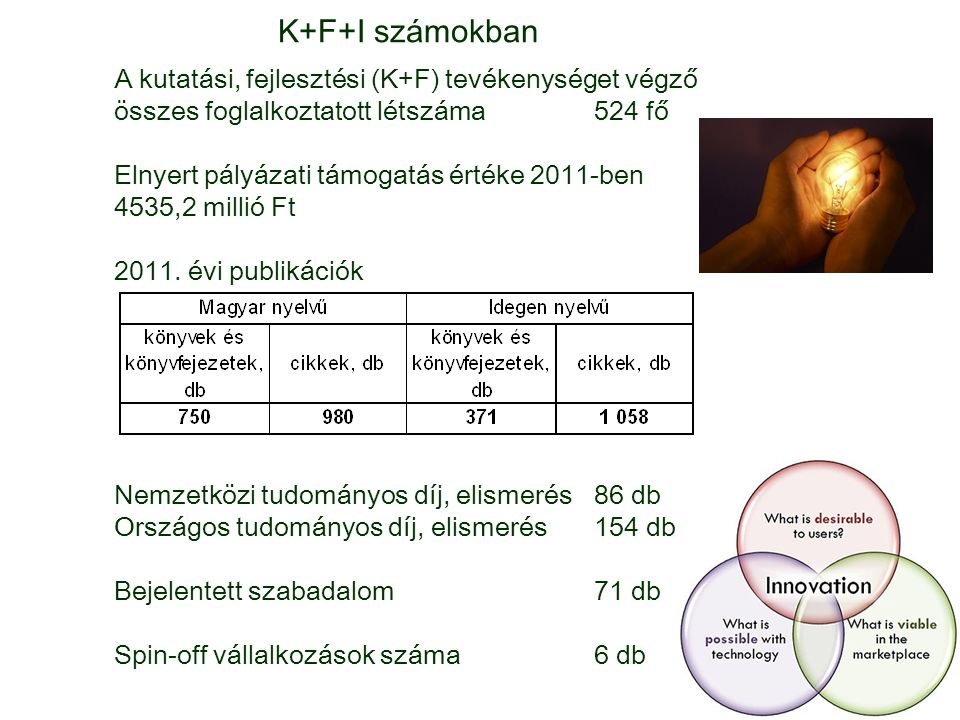 K+F+I számokban A kutatási, fejlesztési (K+F) tevékenységet végző összes foglalkoztatott létszáma524 fő Elnyert pályázati támogatás értéke 2011-ben 4535,2 millió Ft 2011.