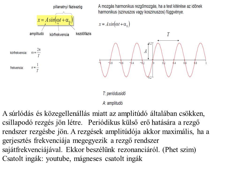 A súrlódás és közegellenállás miatt az amplitúdó általában csökken, csillapodó rezgés jön létre.